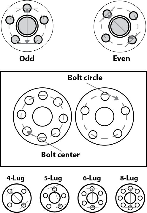 How to Measure the Diameter of the Bolt Circle