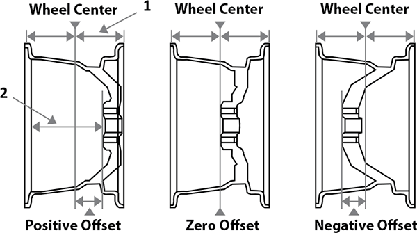 how to change the offset of a wheel